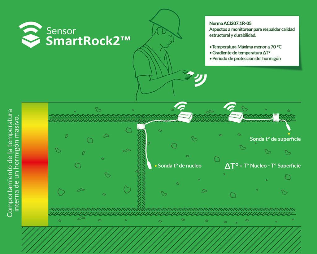 Esquema de instalación de sensores de hormigón masivo para gradiente de temperatura