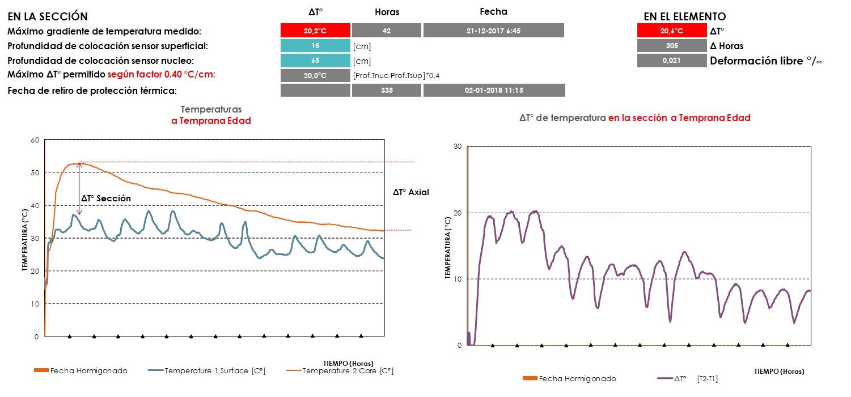 Gradiente de temperatura y tensiones internas